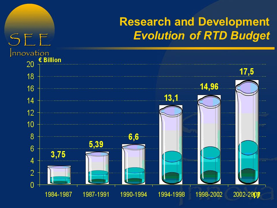 17 Research and Development Evolution of RTD Budget