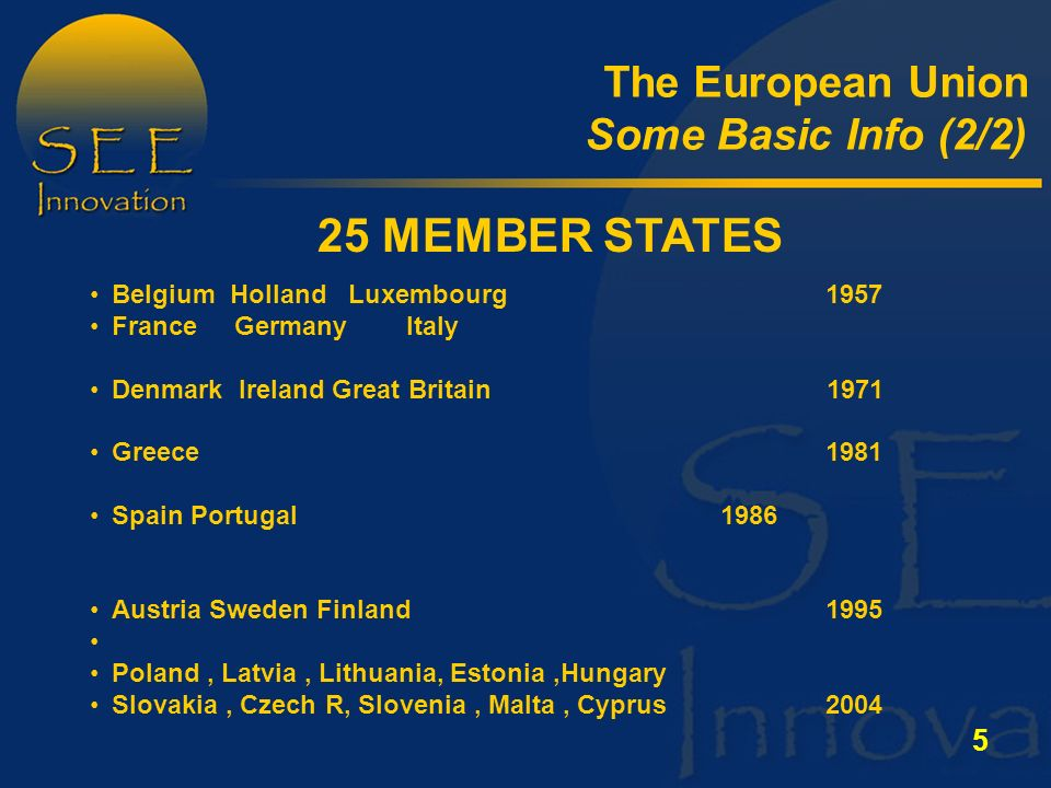 5 The European Union Some Basic Info (2/2) Belgium Holland Luxembourg1957 France Germany Italy Denmark Ireland Great Britain 1971 Greece1981 Spain Portugal1986 Austria Sweden Finland 1995 Poland, Latvia, Lithuania, Estonia,Hungary Slovakia, Czech R, Slovenia, Malta, Cyprus MEMBER STATES