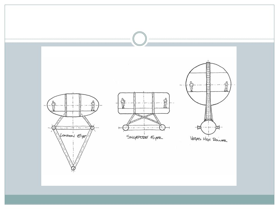 BASIC OVERVIEW OF THE FERRIS WHEEL Ferris Wheel Unit  - ppt