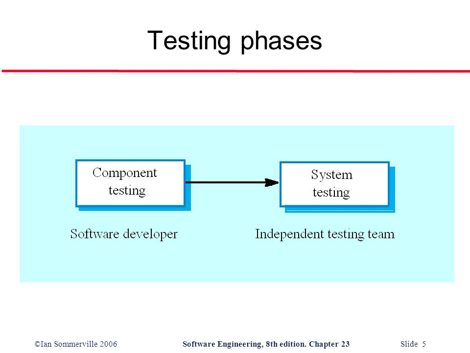©Ian Sommerville 2006Software Engineering, 8th edition. Chapter 23 Slide 5 Testing phases