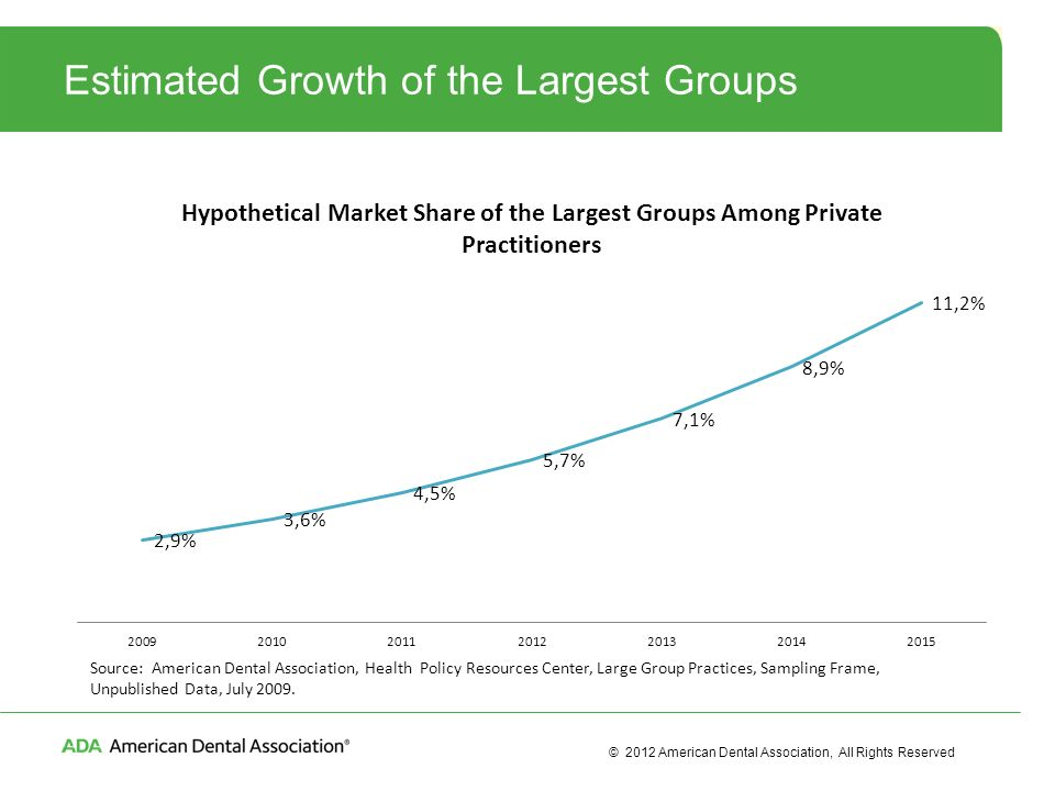 How Key Forces Are Reshaping Dentistry and Myth Busting the