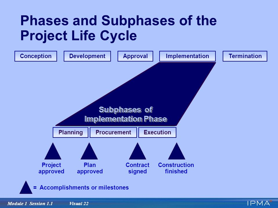 Module 1 Session 1.1 Visual 22 Phases and Subphases of the Project Life Cycle ConceptionDevelopmentApprovalImplementationTermination PlanningProcurementExecution Subphases of Implementation Phase Project approved Plan approved Contract signed Construction finished = Accomplishments or milestones