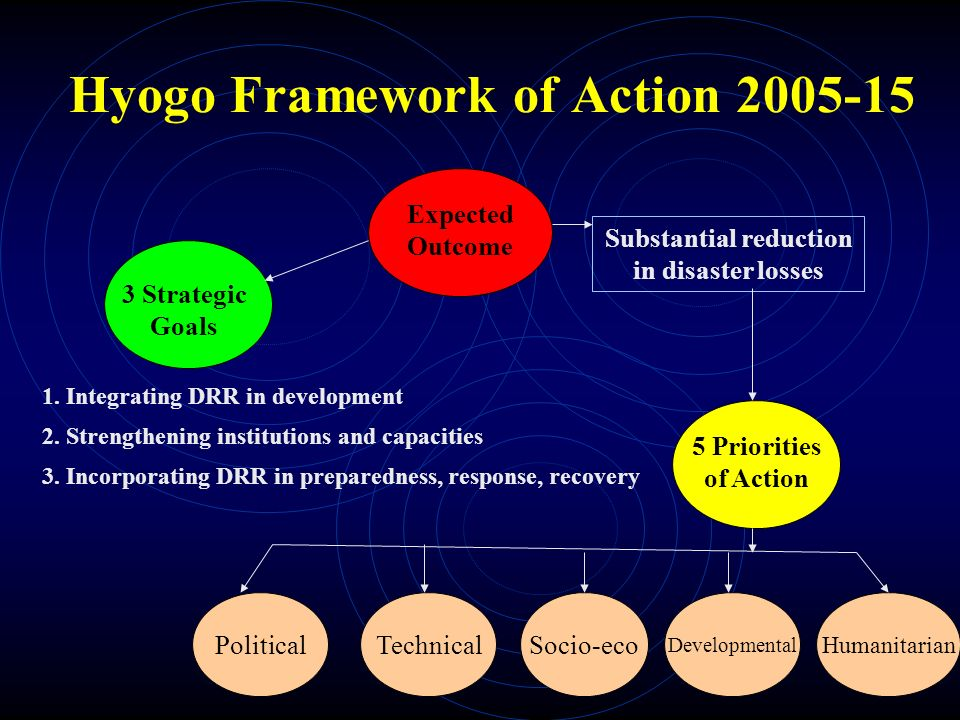 Hyogo Framework of Action Socio-eco Expected Outcome 3 Strategic Goals 5 Priorities of Action 1.
