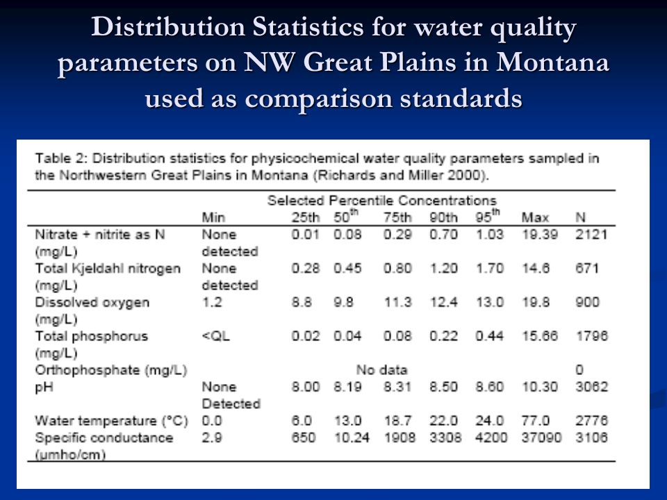 Distribution Statistics for water quality parameters on NW Great Plains in Montana used as comparison standards