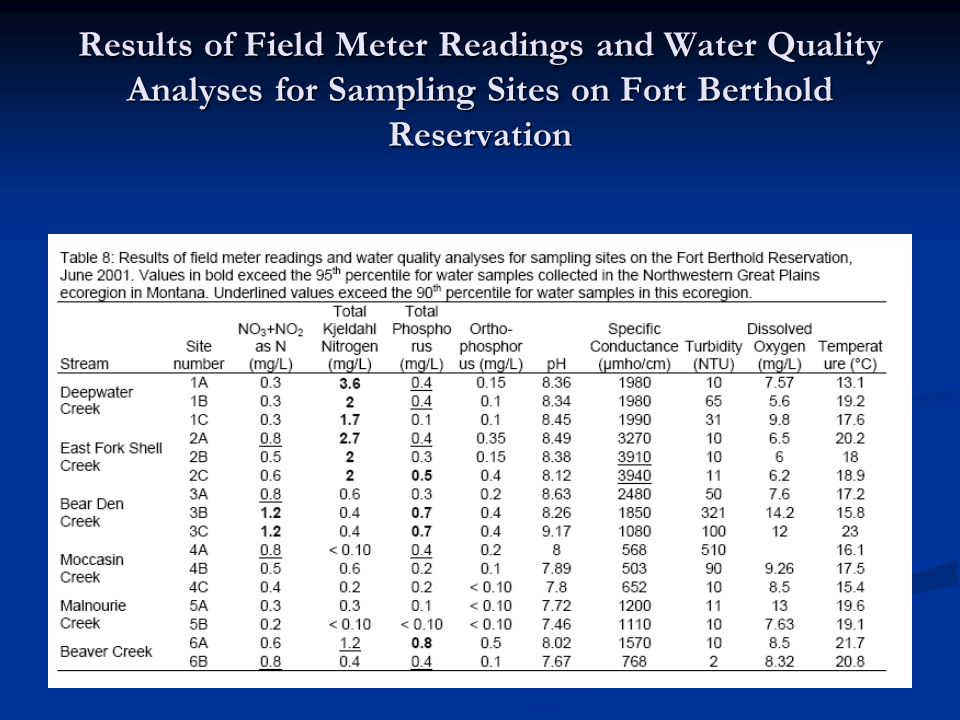 Results of Field Meter Readings and Water Quality Analyses for Sampling Sites on Fort Berthold Reservation