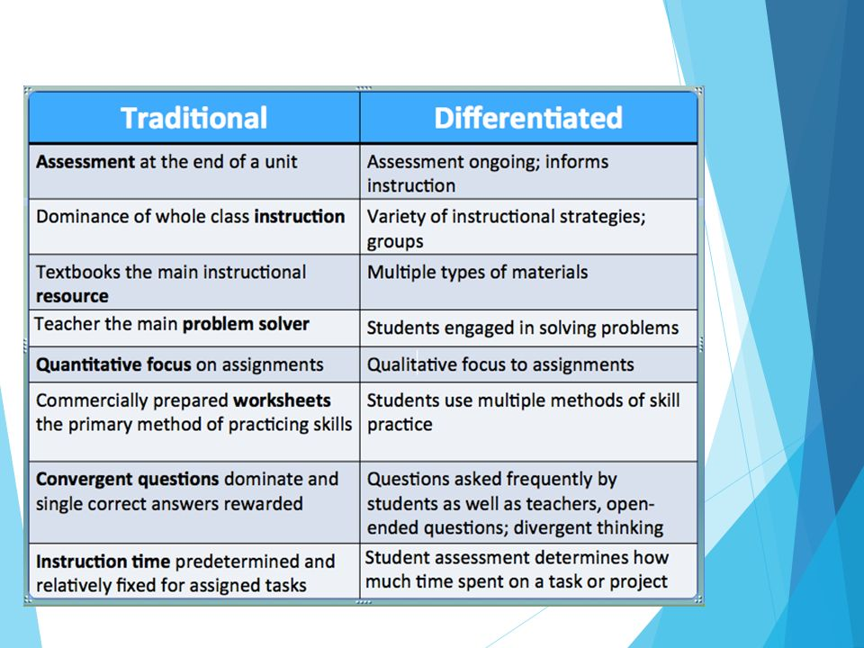 Ted Talks Differentiated Instruction How To Troubleshooting