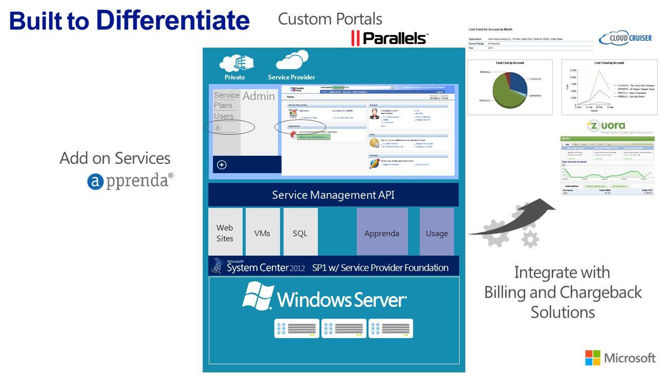 Microsoft Service provider Enterprise One consistent