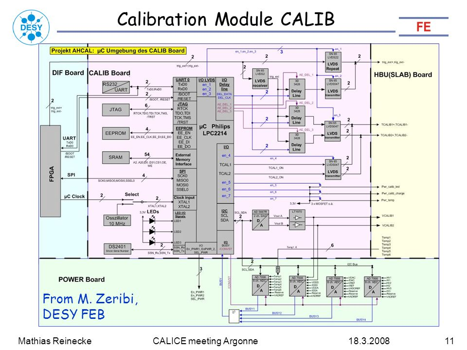 Mathias Reinecke CALICE meeting Argonne Calibration Module CALIB From M.