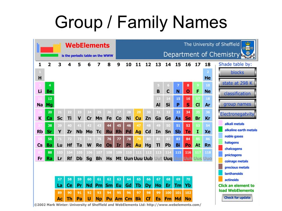 Periodic Table States Of Matter Of Elements At Room Temperature