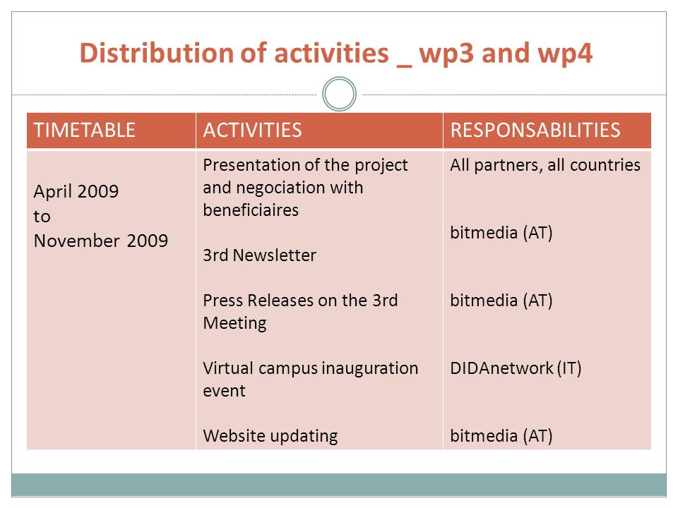 Distribution of activities _ wp3 and wp4 TIMETABLEACTIVITIESRESPONSABILITIES April 2009 to November 2009 Presentation of the project and negociation with beneficiaires 3rd Newsletter Press Releases on the 3rd Meeting Virtual campus inauguration event Website updating All partners, all countries bitmedia (AT) DIDAnetwork (IT) bitmedia (AT)