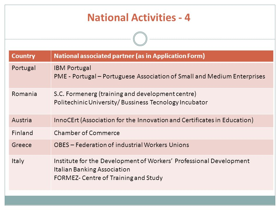National Activities - 4 CountryNational associated partner (as in Application Form) PortugalIBM Portugal PME - Portugal – Portuguese Association of Small and Medium Enterprises RomaniaS.C.
