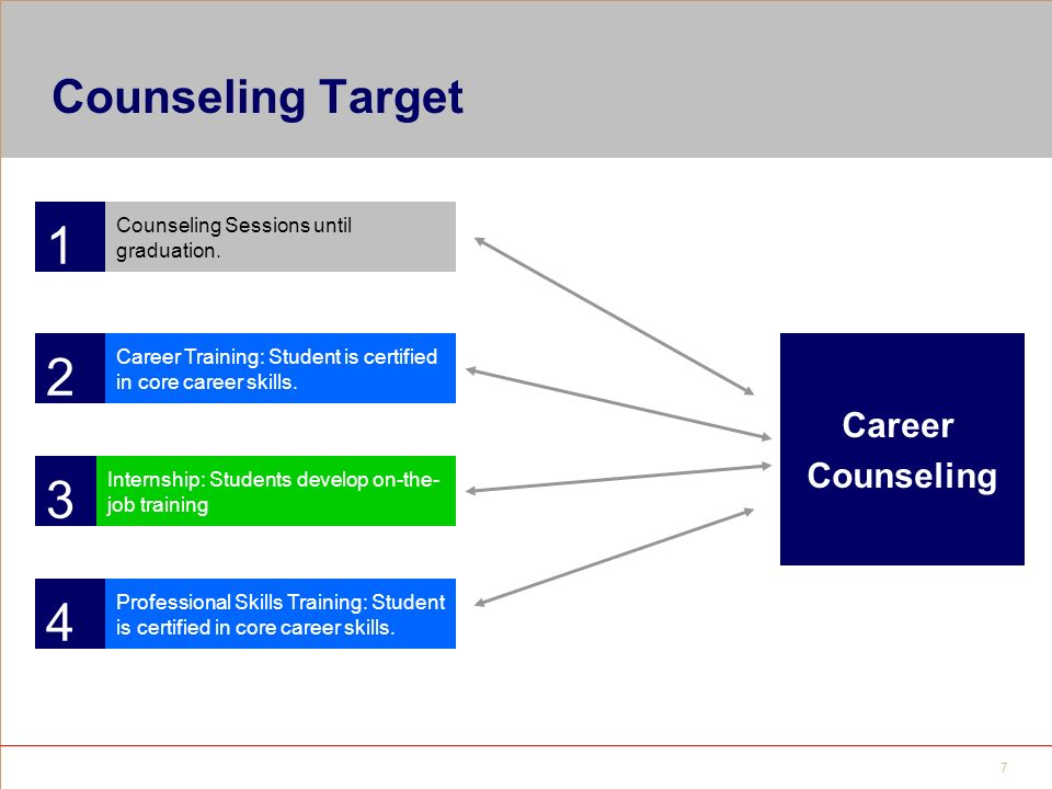 Career Counseling Guide 2 Table Of Contents Careerxchange Intro