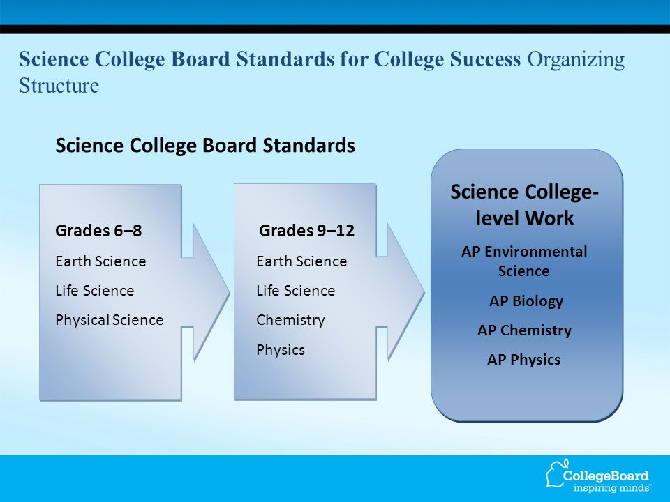 Science College Board Standards for College Success Organizing Structure Science College Board Standards Grades 6–8 Grades 9–12Earth ScienceLife Science Physical ScienceChemistry Physics Science College- level Work AP Environmental Science AP Biology AP Chemistry AP Physics