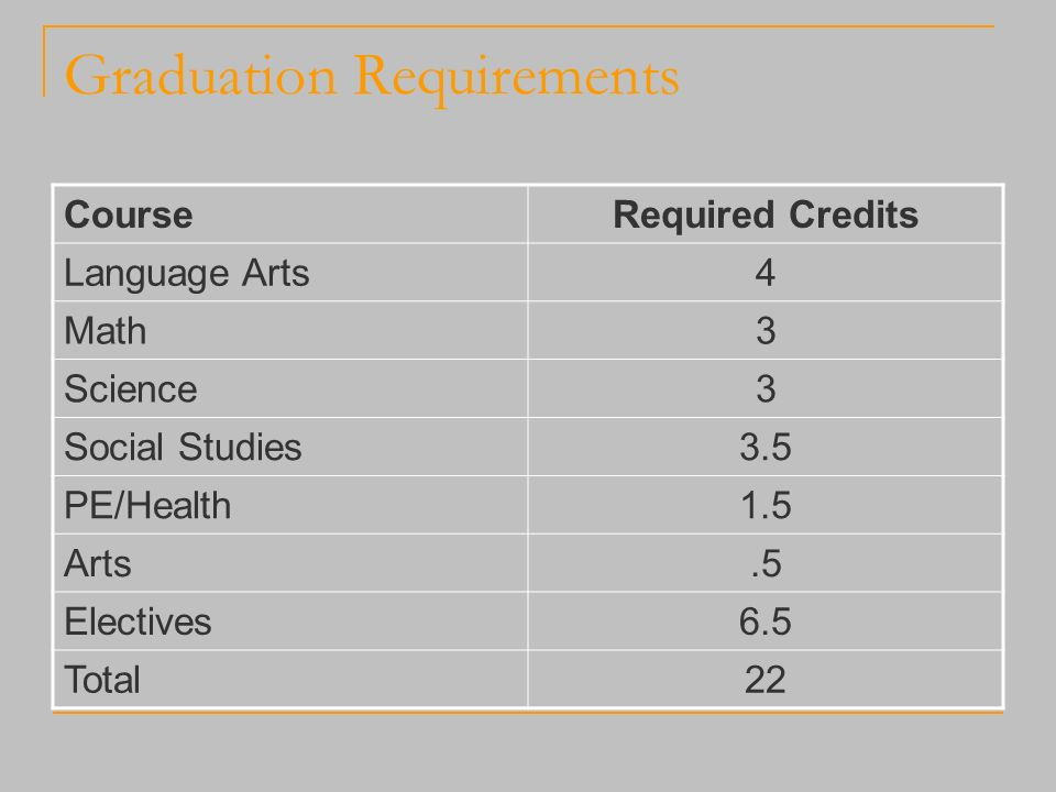 Graduation Requirements CourseRequired Credits Language Arts4 Math3 Science3 Social Studies3.5 PE/Health1.5 Arts.5 Electives6.5 Total22