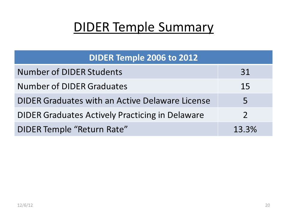 DIDER Temple Summary DIDER Temple 2006 to 2012 Number of DIDER Students31 Number of DIDER Graduates15 DIDER Graduates with an Active Delaware License5 DIDER Graduates Actively Practicing in Delaware2 DIDER Temple Return Rate 13.3% 12/6/1220
