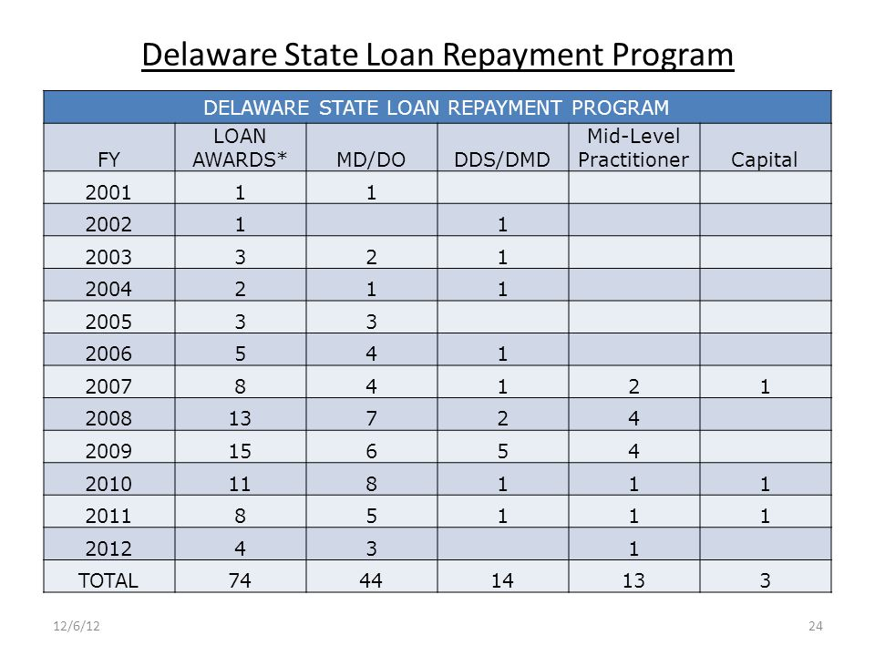 Delaware State Loan Repayment Program DELAWARE STATE LOAN REPAYMENT PROGRAM FY LOAN AWARDS*MD/DODDS/DMD Mid-Level PractitionerCapital 200111 20021 1 2003321 2004211 200533 2006541 200784121 200813724 200915654 2010118111 201185111 201243 1 TOTAL744414133 12/6/1224