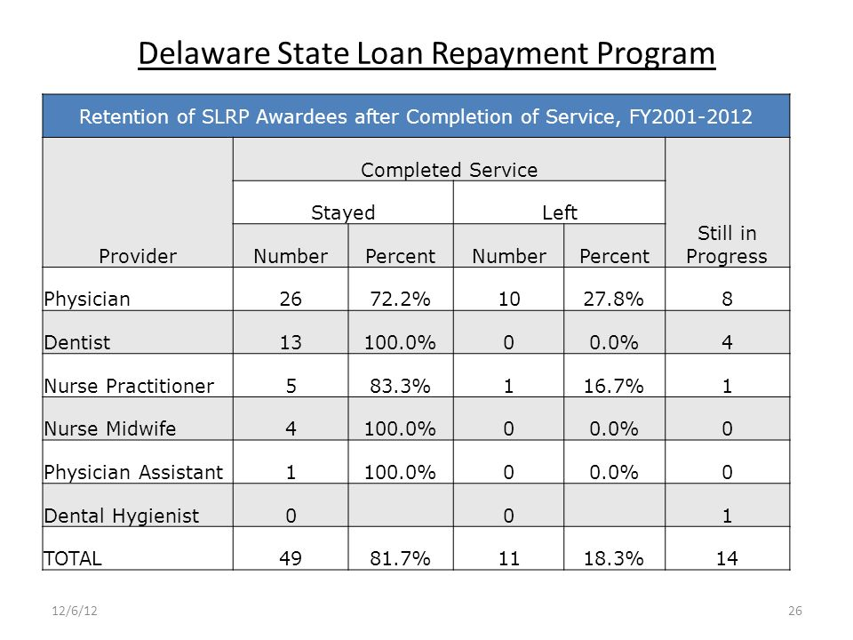 Delaware State Loan Repayment Program Retention of SLRP Awardees after Completion of Service, FY2001-2012 Provider Completed Service Still in Progress StayedLeft NumberPercentNumberPercent Physician2672.2%1027.8%8 Dentist13100.0%00.0%4 Nurse Practitioner583.3%116.7%1 Nurse Midwife4100.0%00.0%0 Physician Assistant1100.0%00.0%0 Dental Hygienist0 0 1 TOTAL4981.7%1118.3%14 12/6/1226
