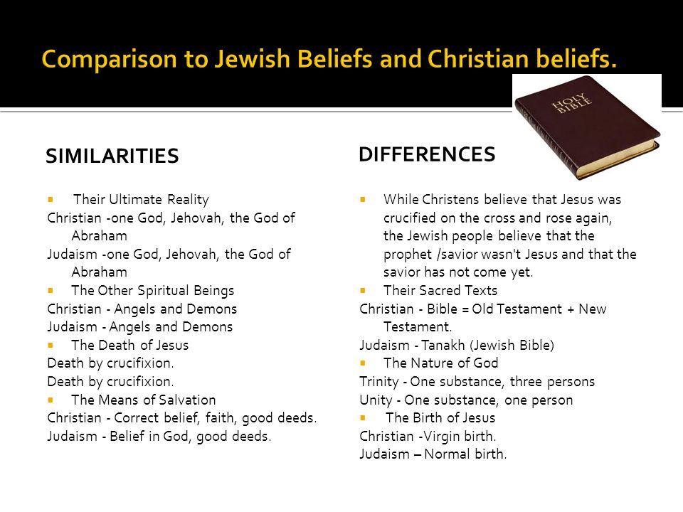 SIMILARITIES  Their Ultimate Reality Christian -one God, Jehovah, the God of Abraham Judaism -one God, Jehovah, the God of Abraham  The Other Spiritual Beings Christian - Angels and Demons Judaism - Angels and Demons  The Death of Jesus Death by crucifixion.