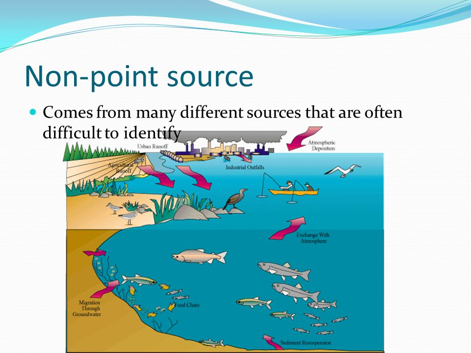 Point source pollution Pollution from a single source
