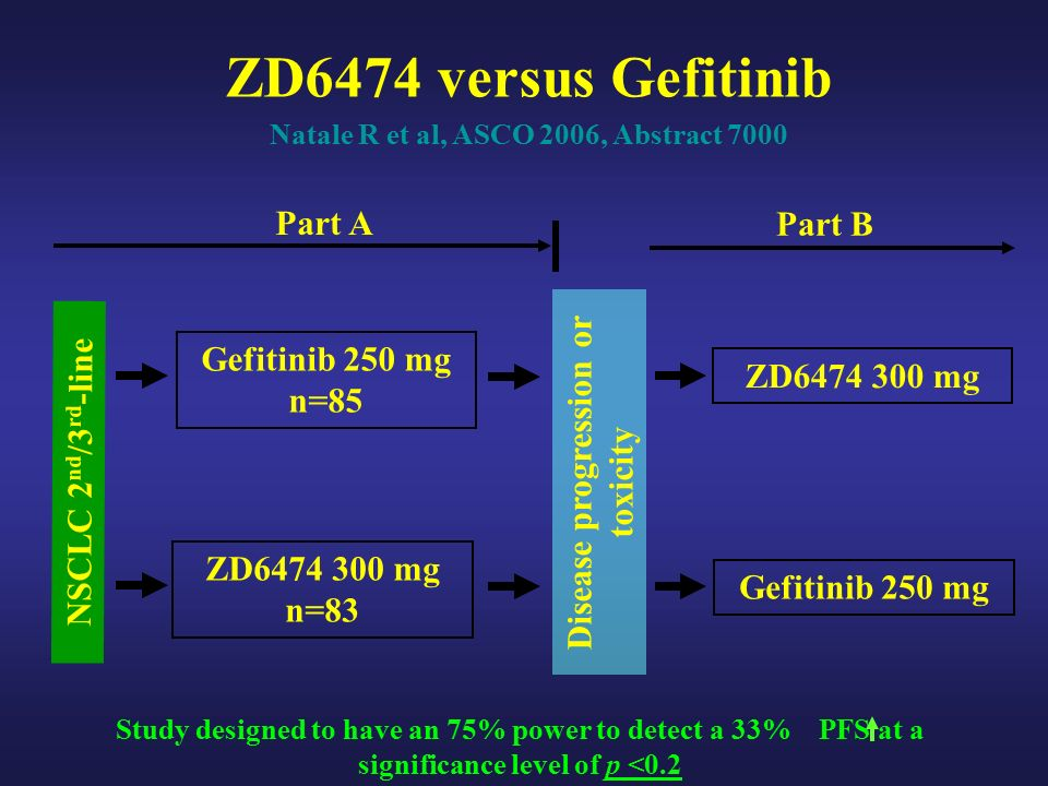 ZD6474 versus Gefitinib Natale R et al, ASCO 2006, Abstract 7000 NSCLC 2 nd /3 rd -line Gefitinib 250 mg n=85 Part A ZD mg n=83 Disease progression or toxicity Part B Gefitinib 250 mg ZD mg Study designed to have an 75% power to detect a 33% PFS at a significance level of p <0.2