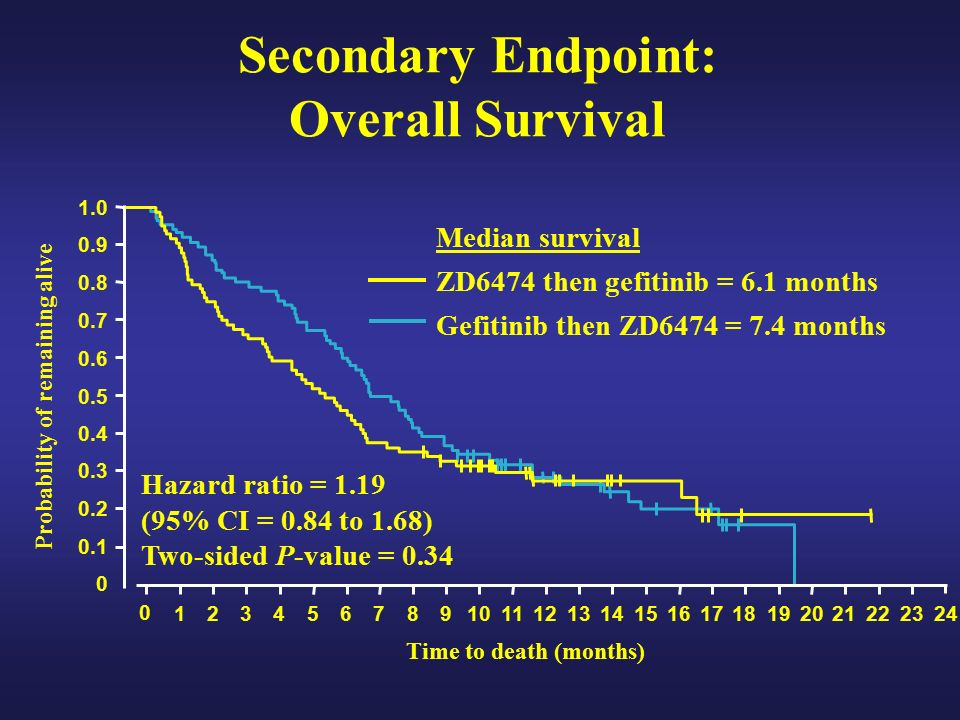 Median survival ZD6474 then gefitinib = 6.1 months Gefitinib then ZD6474 = 7.4 months Probability of remaining alive Secondary Endpoint: Overall Survival Time to death (months) Hazard ratio = 1.19 (95% CI = 0.84 to 1.68) Two-sided P-value = 0.34