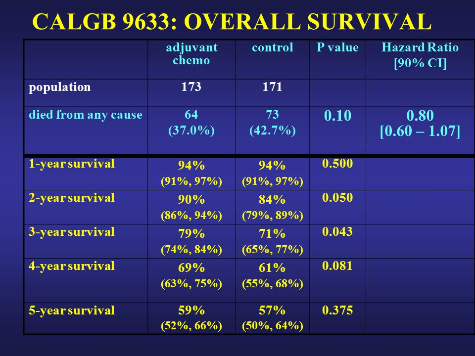 CALGB 9633: OVERALL SURVIVAL adjuvant chemo controlP valueHazard Ratio [90% CI] population died from any cause64 (37.0%) 73 (42.7%) [0.60 – 1.07] 1-year survival 94% (91%, 97%) 94% (91%, 97%) year survival 90% (86%, 94%) 84% (79%, 89%) year survival 79% (74%, 84%) 71% (65%, 77%) year survival 69% (63%, 75%) 61% (55%, 68%) year survival59% (52%, 66%) 57% (50%, 64%) 0.375