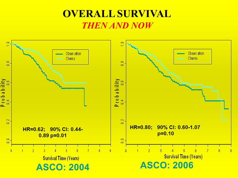 OVERALL SURVIVAL THEN AND NOW ASCO: 2004 ASCO: 2006 HR=0.62; 90% CI: p=0.01 HR=0.80; 90% CI: p=0.10