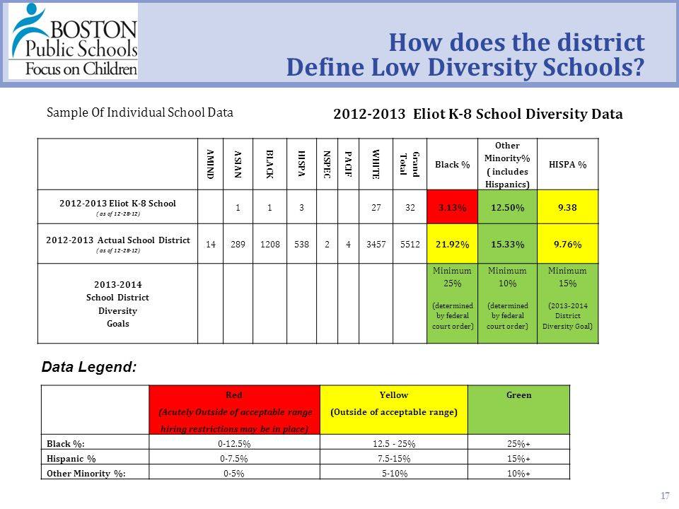 17 How does the district Define Low Diversity Schools.