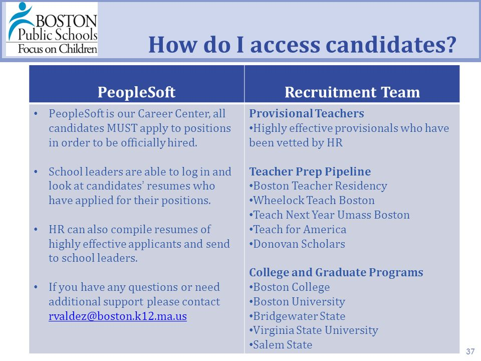 How do I access candidates.