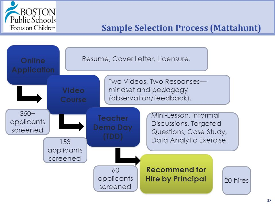 Online Application Sample Selection Process (Mattahunt) 38 Video Course Teacher Demo Day (TDD) Resume, Cover Letter, Licensure.