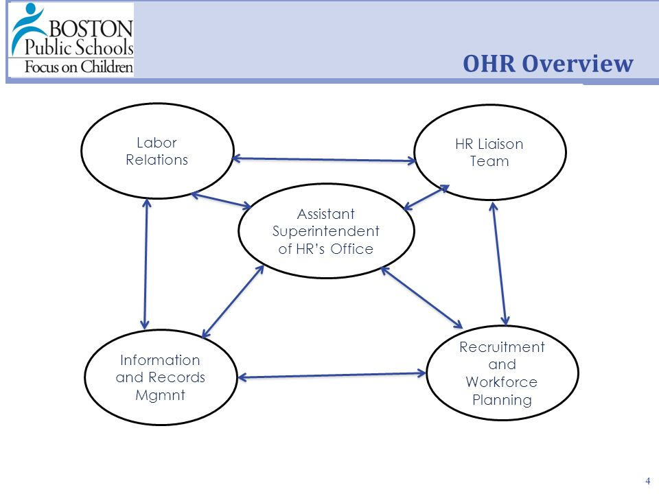 4 OHR Overview HR Liaison Team Recruitment and Workforce Planning Information and Records Mgmnt Labor Relations Assistant Superintendent of HR's Office