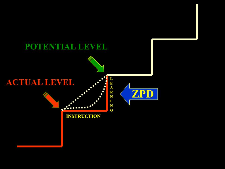 POTENTIAL LEVEL ACTUAL LEVEL INSTRUCTION LEARNINGLEARNING ZPD