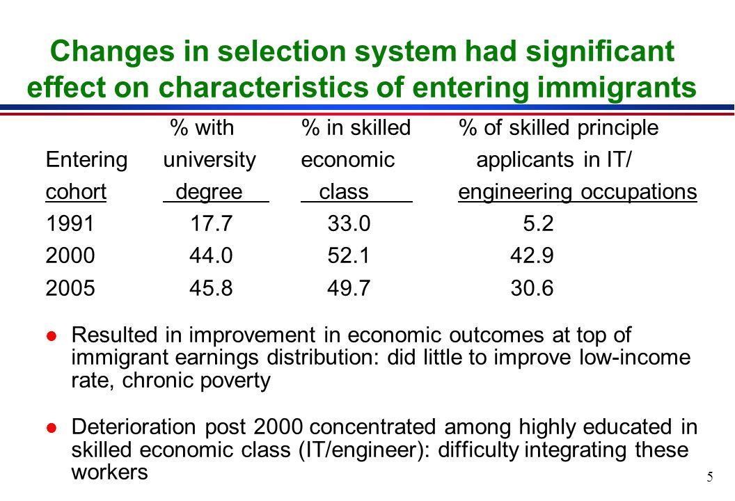 5 Changes in selection system had significant effect on characteristics of entering immigrants % with % in skilled % of skilled principle Enteringuniversityeconomic applicants in IT/ cohort degree class engineering occupations l Resulted in improvement in economic outcomes at top of immigrant earnings distribution: did little to improve low-income rate, chronic poverty l Deterioration post 2000 concentrated among highly educated in skilled economic class (IT/engineer): difficulty integrating these workers