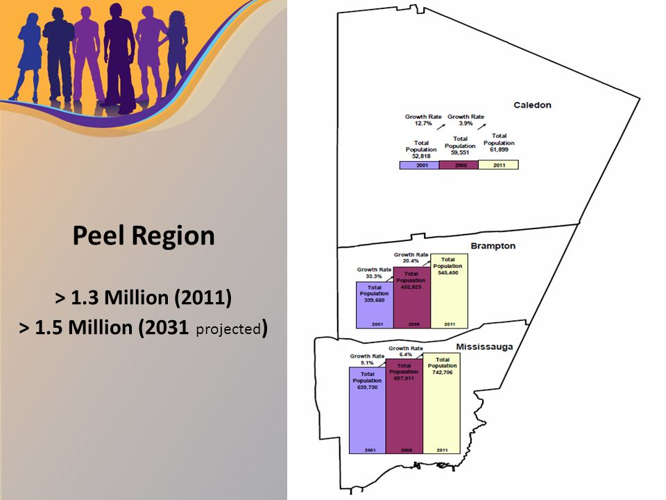 Peel Region At A Glance Melissa Toney Supervisor Human Services Region Of Peel October 16 2013 Making Connections Collectively Supporting Marginalized Ppt Download
