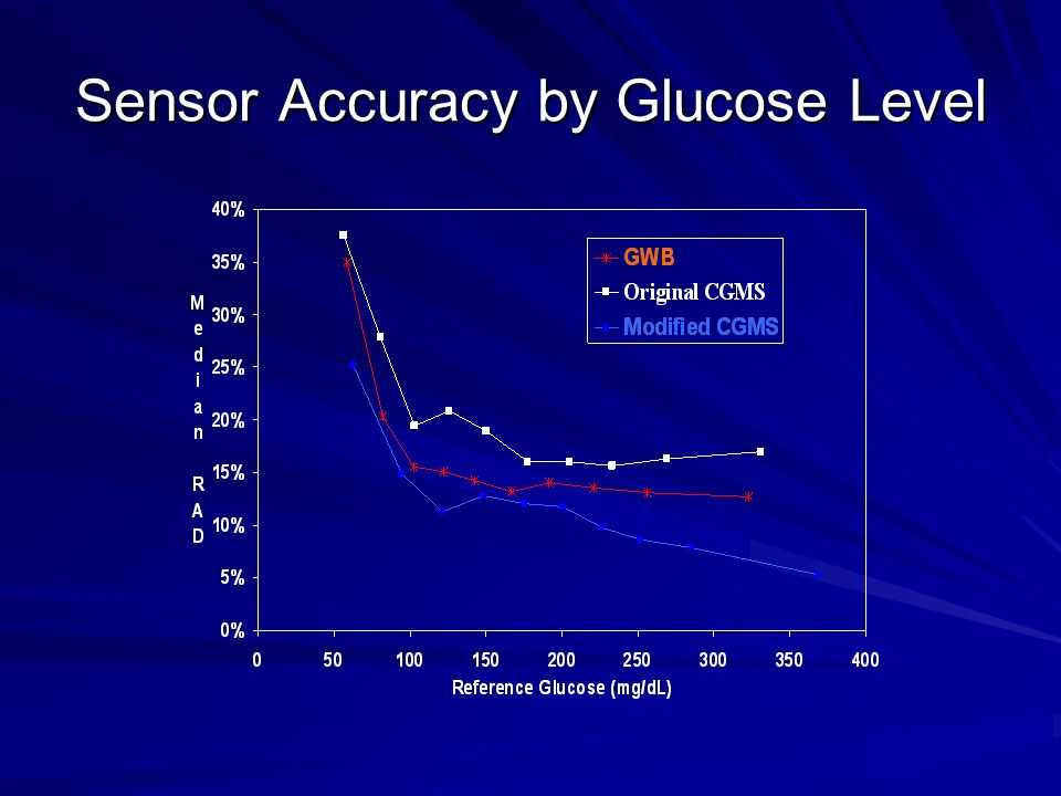 Sensor Accuracy by Glucose Level
