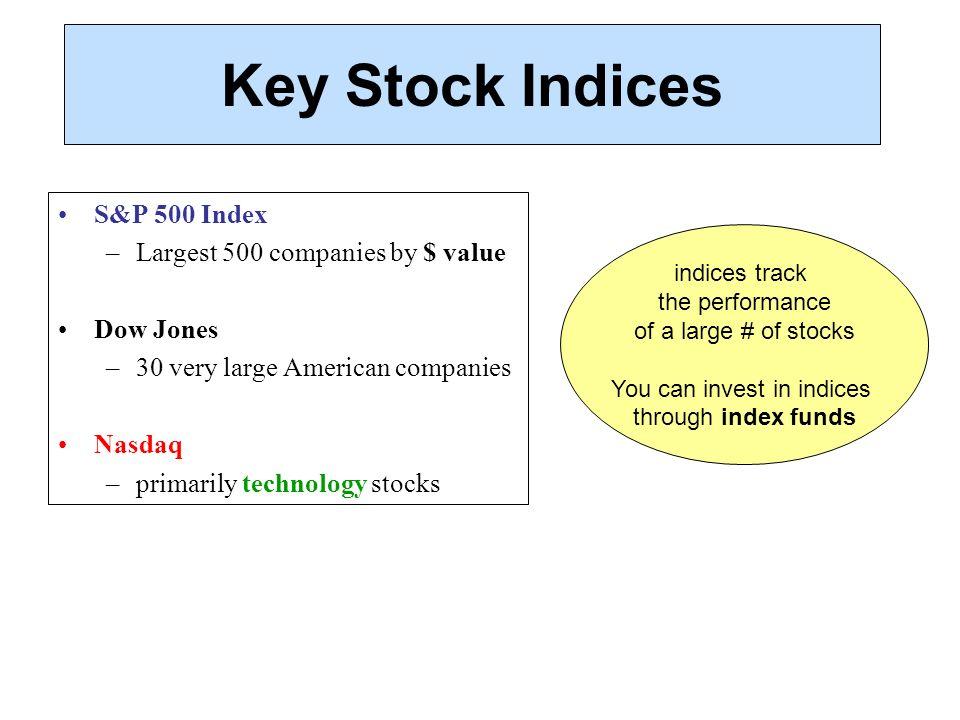 understanding stock market basics