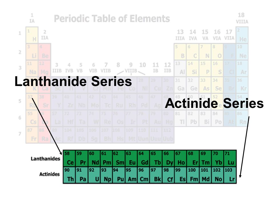 The Periodic Table Chapter 6 Why Is The Periodic Table Important To