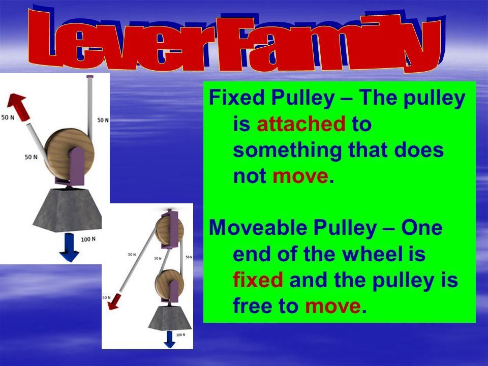 Fixed Pulley – The pulley is attached to something that does not move.