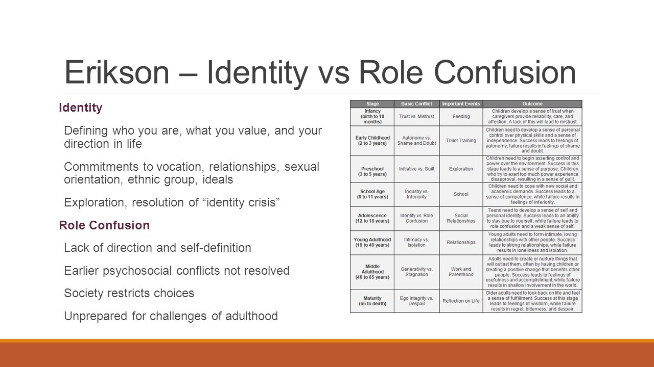 identity vs role confusion definition