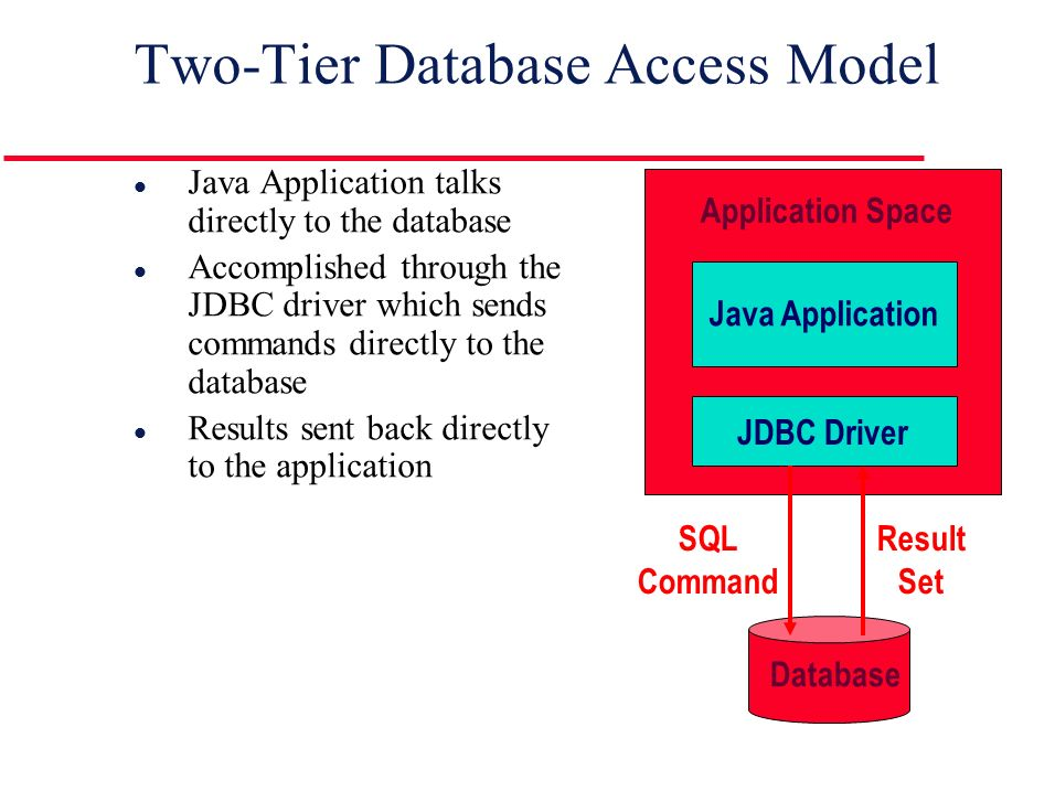 Two-Tier Database Access Model l Java Application talks directly to the database l Accomplished through the JDBC driver which sends commands directly to the database l Results sent back directly to the application Application Space Java Application JDBC Driver Database SQL Command Result Set