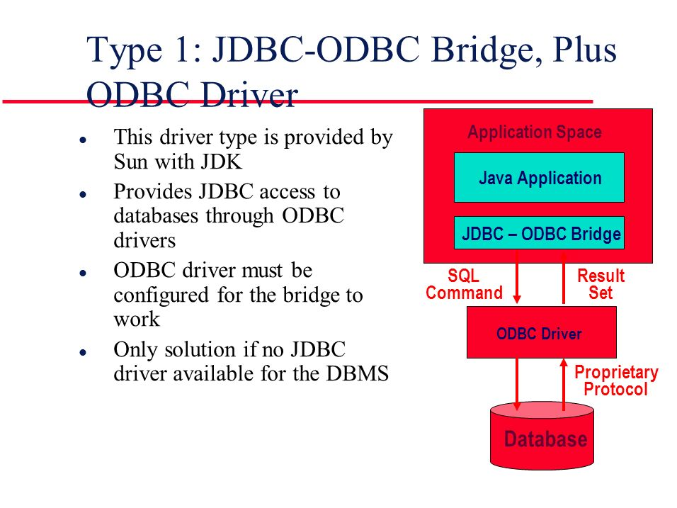 Type 1: JDBC-ODBC Bridge, Plus ODBC Driver l This driver type is provided by Sun with JDK l Provides JDBC access to databases through ODBC drivers l ODBC driver must be configured for the bridge to work l Only solution if no JDBC driver available for the DBMS Application Space Java Application JDBC – ODBC Bridge Database SQL Command Result Set ODBC Driver Proprietary Protocol