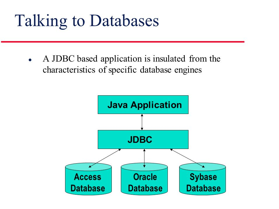 Talking to Databases l A JDBC based application is insulated from the characteristics of specific database engines Java Application JDBC Access Database Oracle Database Sybase Database