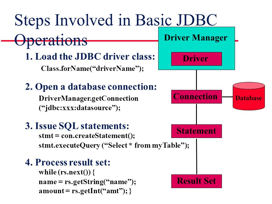 Steps Involved in Basic JDBC Operations Driver Driver Manager Connection Statement Result Set 1.