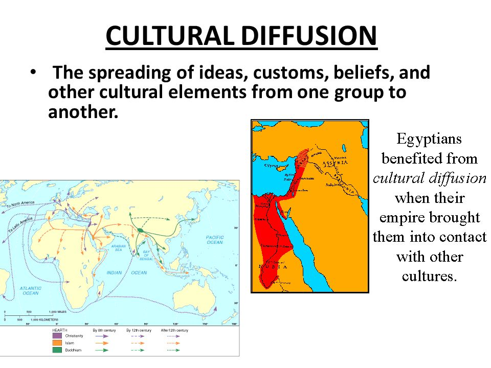 CULTURAL DIFFUSION The spreading of ideas, customs, beliefs, and other cultural elements from one group to another.