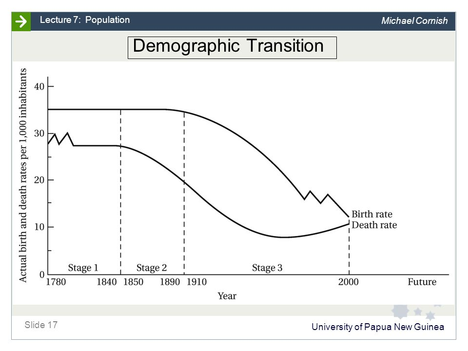 University of Papua New Guinea Slide 17 Lecture 7: Population Michael Cornish Demographic Transition