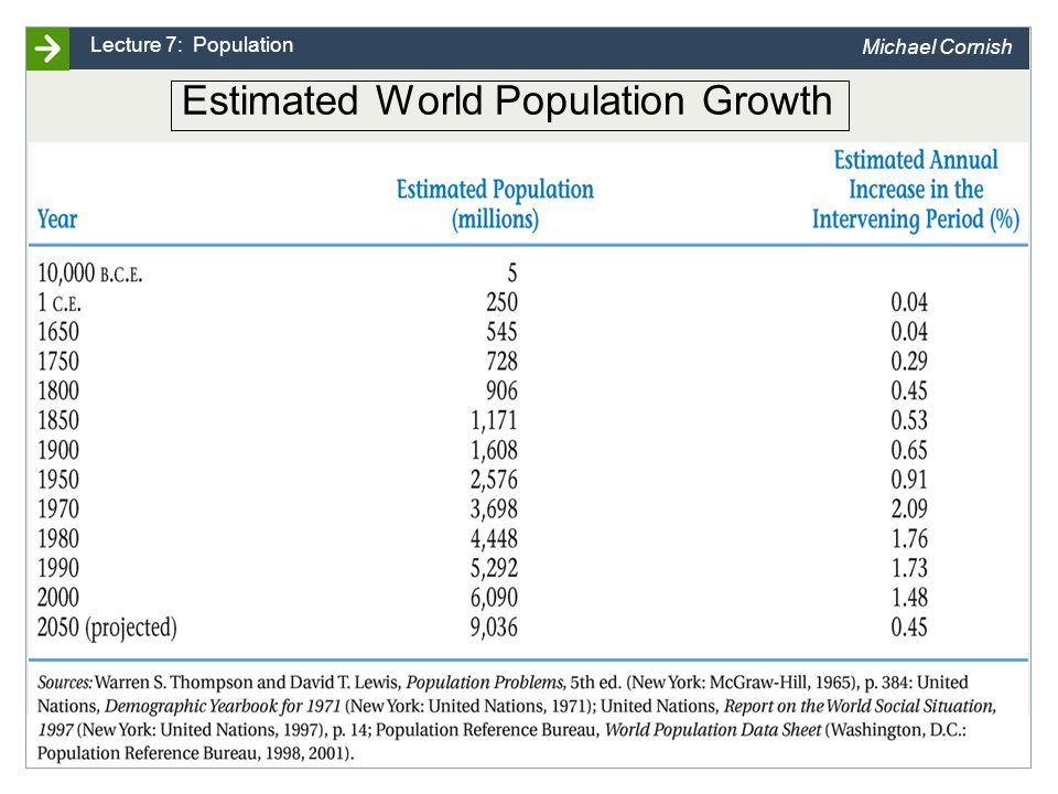 University of Papua New Guinea Slide 3 Lecture 7: Population Michael Cornish Estimated World Population Growth