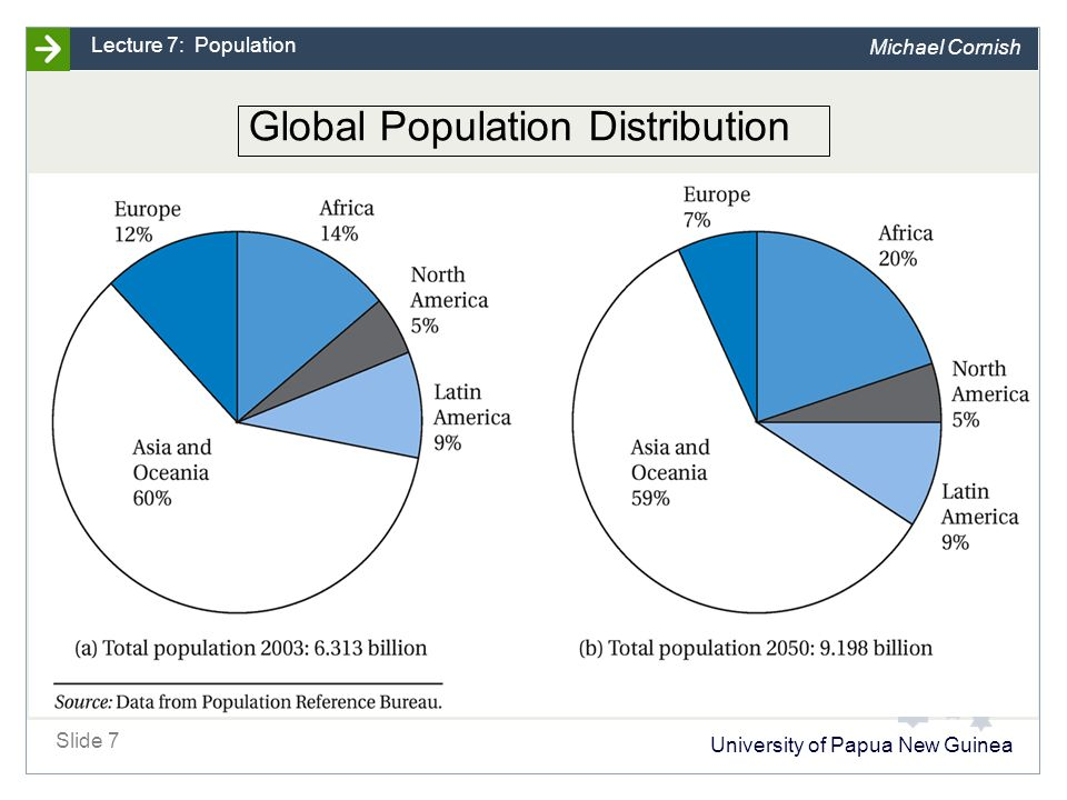 University of Papua New Guinea Slide 7 Lecture 7: Population Michael Cornish Global Population Distribution
