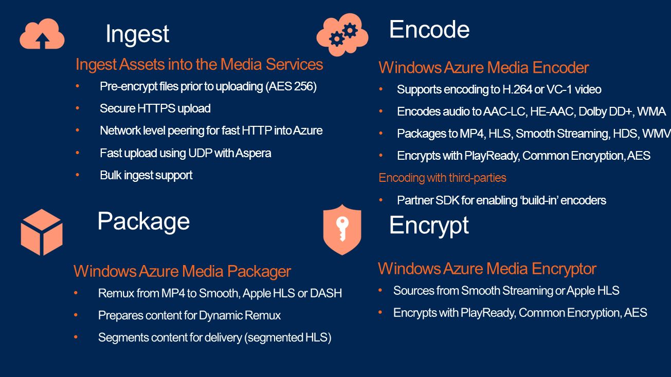 What is Windows Azure Media Services Architecture and