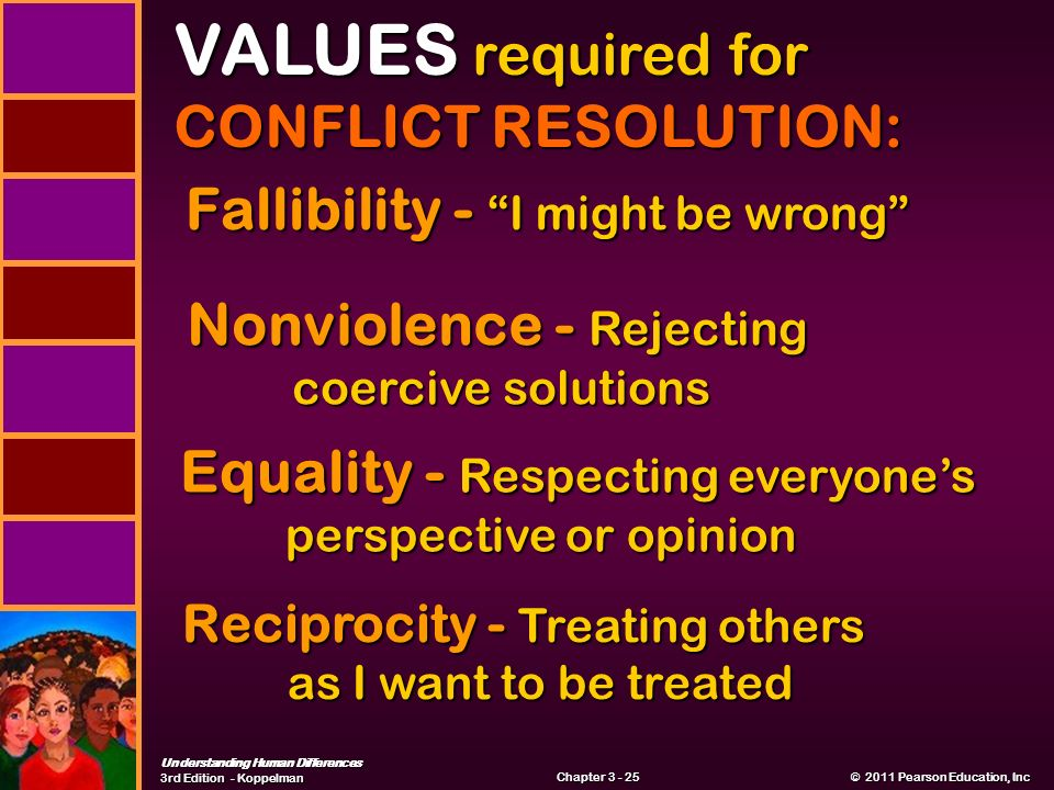 Understanding Human Differences 3rd Edition - Koppelman © 2011 Pearson Education, Inc © 2011 Pearson Education, Inc Chapter VALUES required for CONFLICT RESOLUTION: Fallibility - I might be wrong Nonviolence - Rejecting coercive solutions Equality - Respecting everyone's perspective or opinion Reciprocity - Treating others as I want to be treated