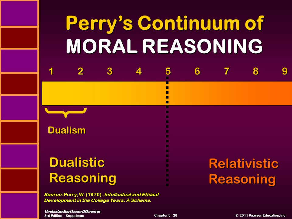 Understanding Human Differences 3rd Edition - Koppelman © 2011 Pearson Education, Inc © 2011 Pearson Education, Inc Chapter Perry's Continuum of MORAL REASONING Dualistic Reasoning Relativistic Reasoning Dualism Source: Perry, W.